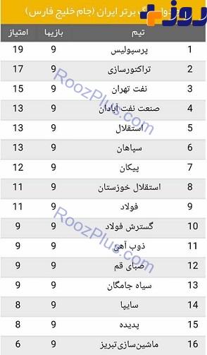 جدول لیگ برتر پس از پایان هفته نهم