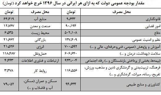 سهم هر ایرانی از بودجه 96 چقدر است؟ + جزئیات