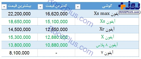 آخرین قیمت گوشیهای آیفون در بازار +عکس