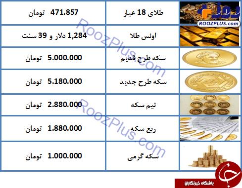 نرخ سکه و طلا در ۱۹ اردیبهشت ۹۸ / طلای ۱۸ عیار ۴۷۱ هزار تومان شد + جدول