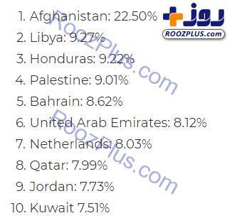 افسردهترین کشورهای جهان کدامند؟
