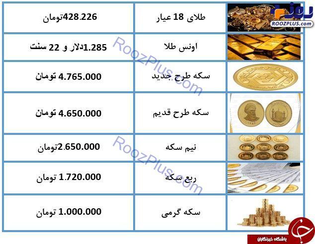 نرخ سکه و طلا امروز (۹۸/۰۳/۰۵) / طلای ۱۸ عیار ۴۲۸ هزار تومان شد + جدول