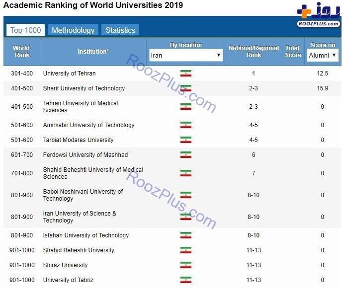 انتشار تازهترین رتبهبندی دانشگاههای جهان +عکس